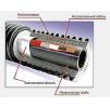 Саморегулирующаяся греющий кабель TMS40-2CT(Промышленный обогрев труб)