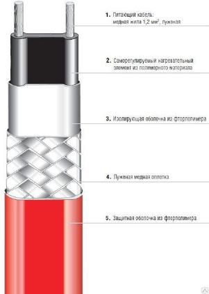 Нагревательный саморегулируемый кабель MSB Bartec, тип 07-5804-225Y